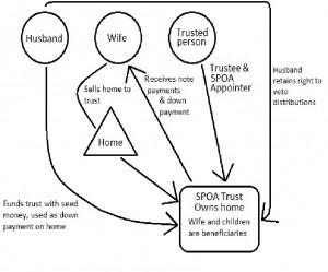 SPOA Trust Figure 1